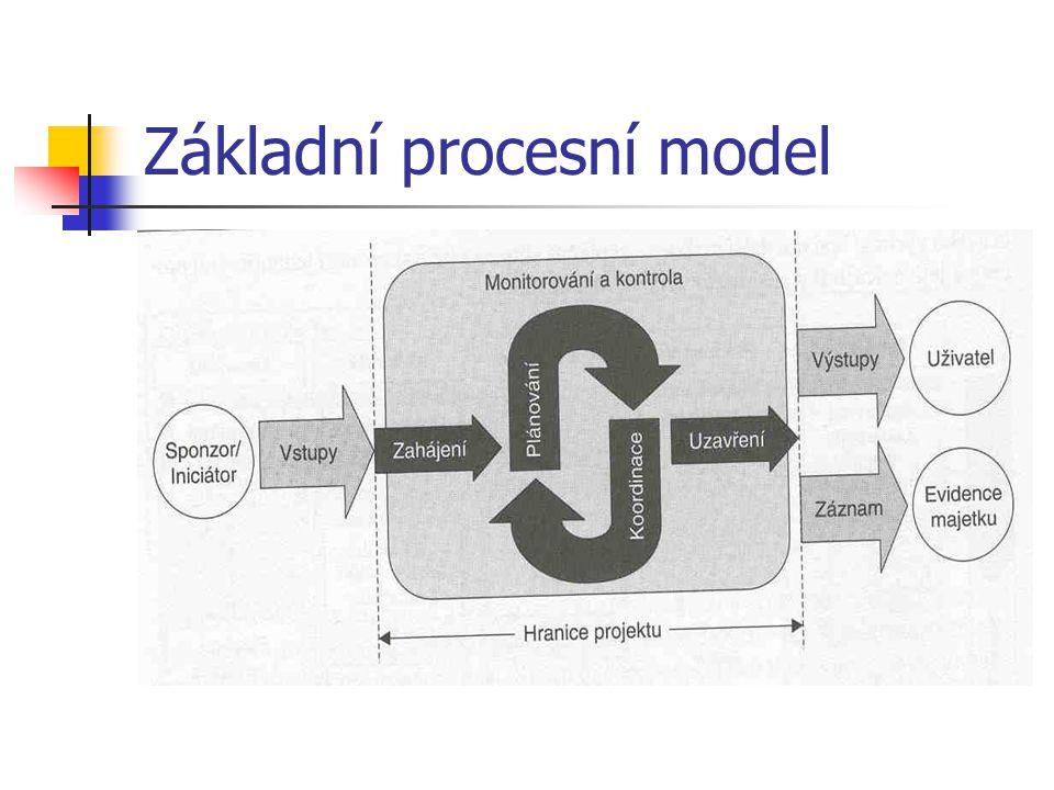 Základní procesní model
