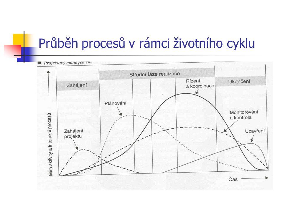 Průběh procesů v rámci životního cyklu