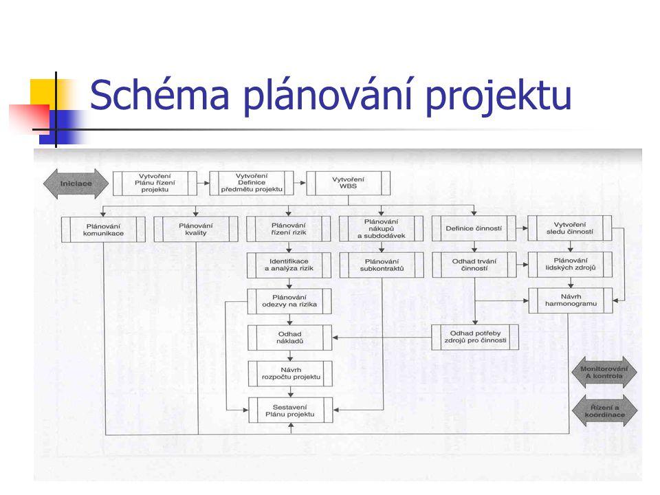 Schéma plánování projektu