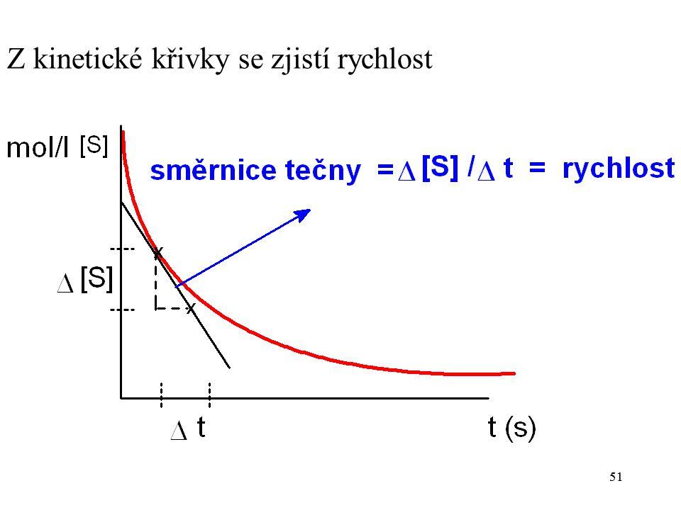 Z kinetické křivky se zjistí rychlost