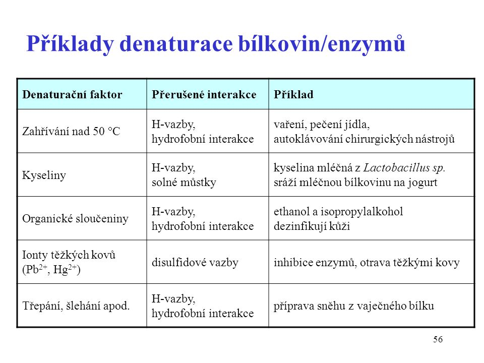 Příklady denaturace bílkovin/enzymů