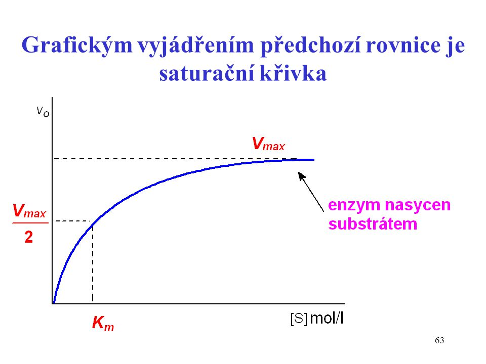 Grafickým vyjádřením předchozí rovnice je saturační křivka