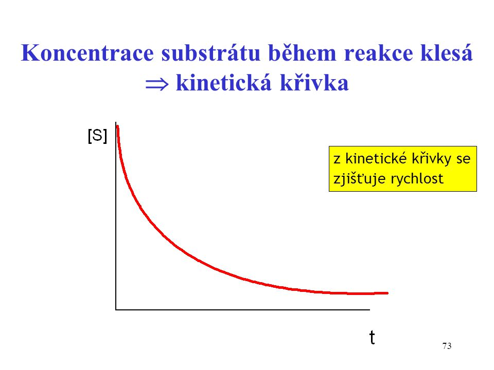 Koncentrace substrátu během reakce klesá  kinetická křivka