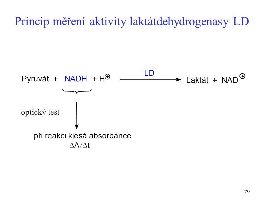 Princip měření aktivity laktátdehydrogenasy LD