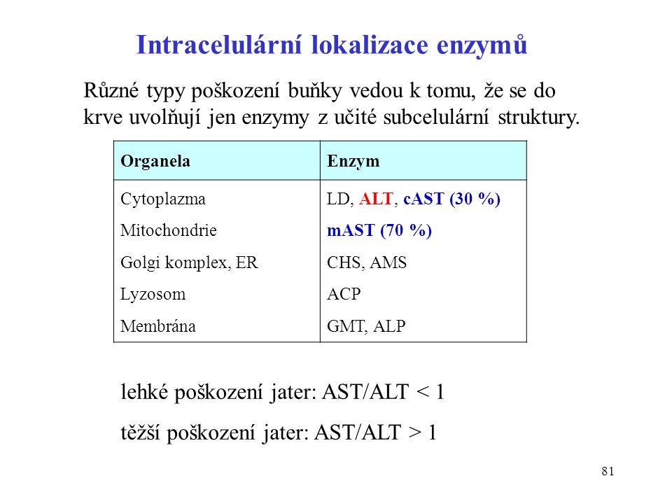 Intracelulární lokalizace enzymů