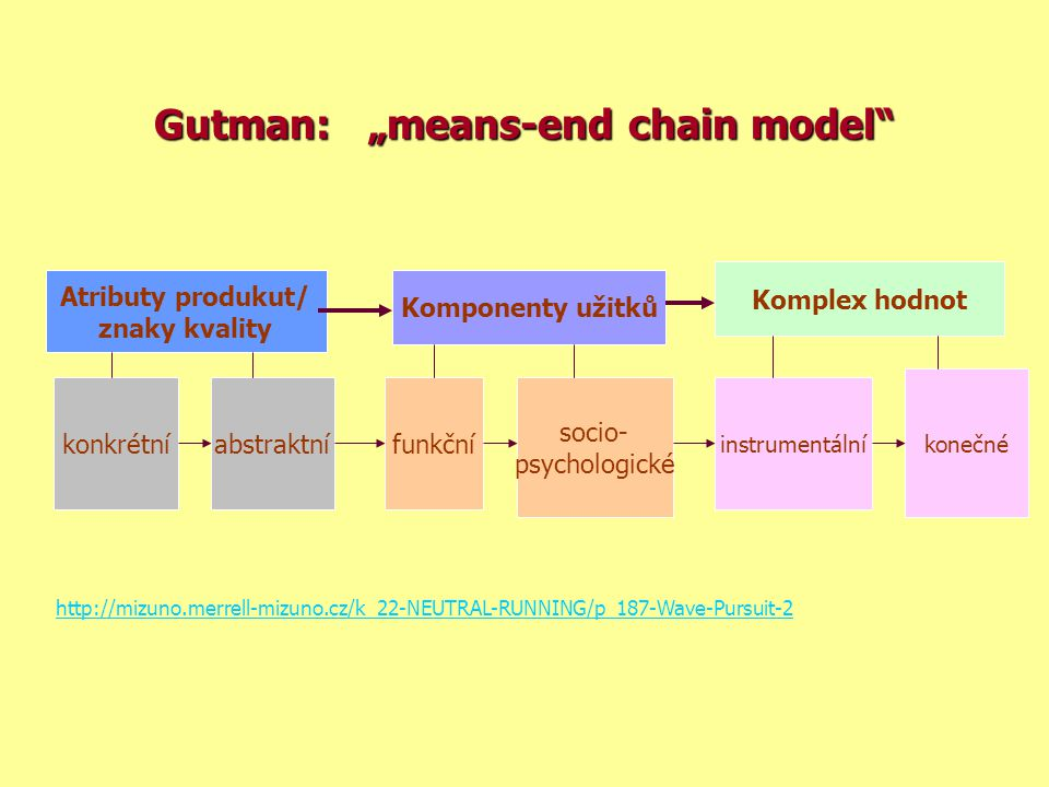 "Gutman: ""means-end chain model"