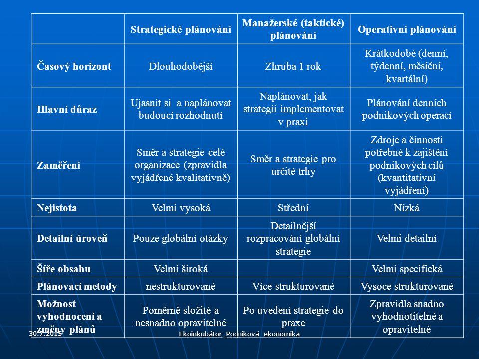 Strategické plánování Manažerské (taktické) plánování