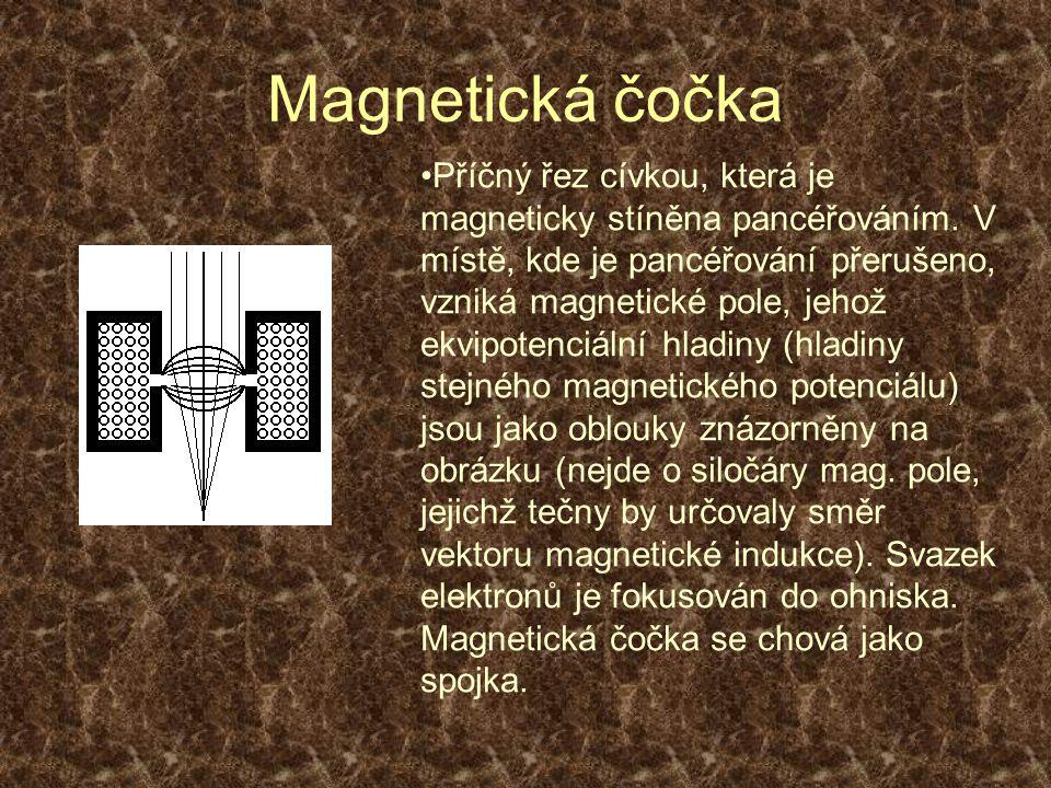 Magnetická čočka