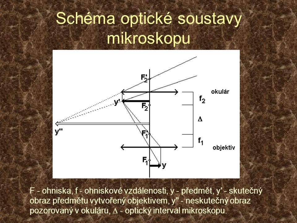 Schéma optické soustavy mikroskopu