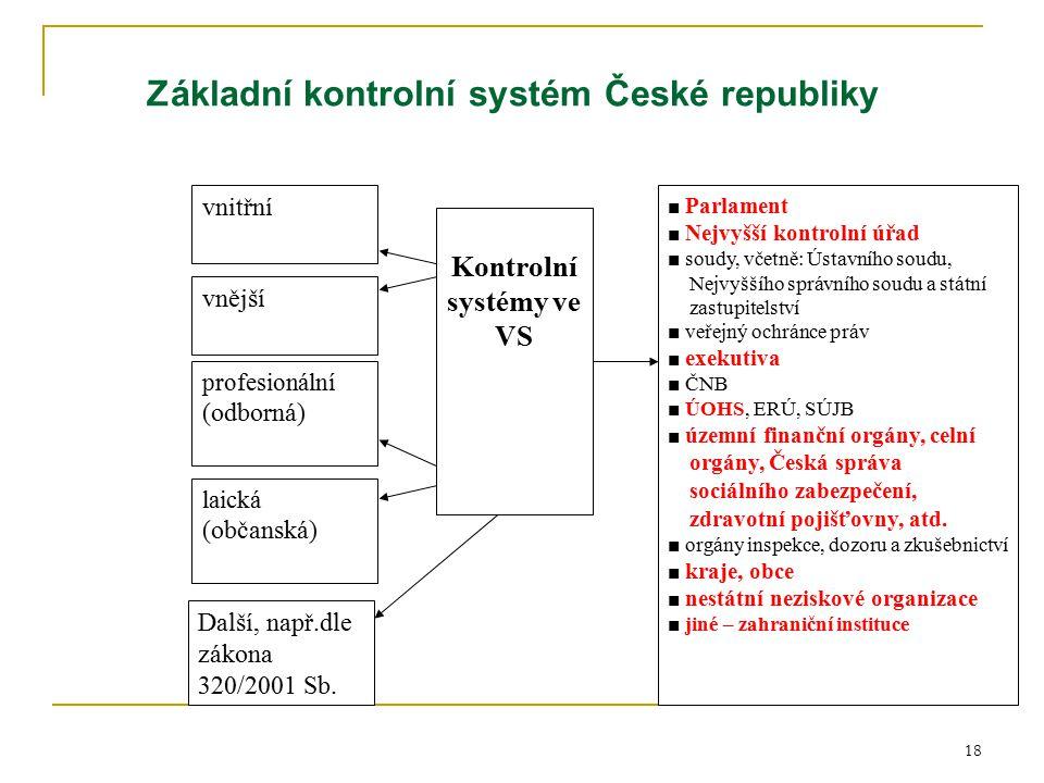 Základní kontrolní systém České republiky