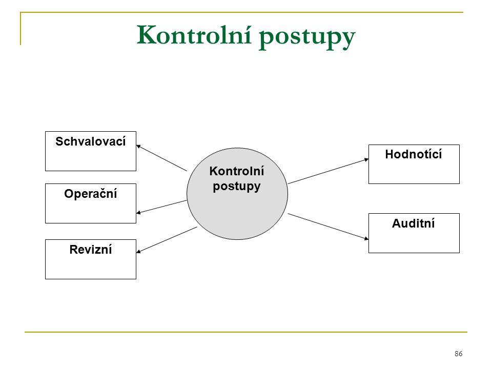 Kontrolní postupy Schvalovací Hodnotící Kontrolní postupy Operační