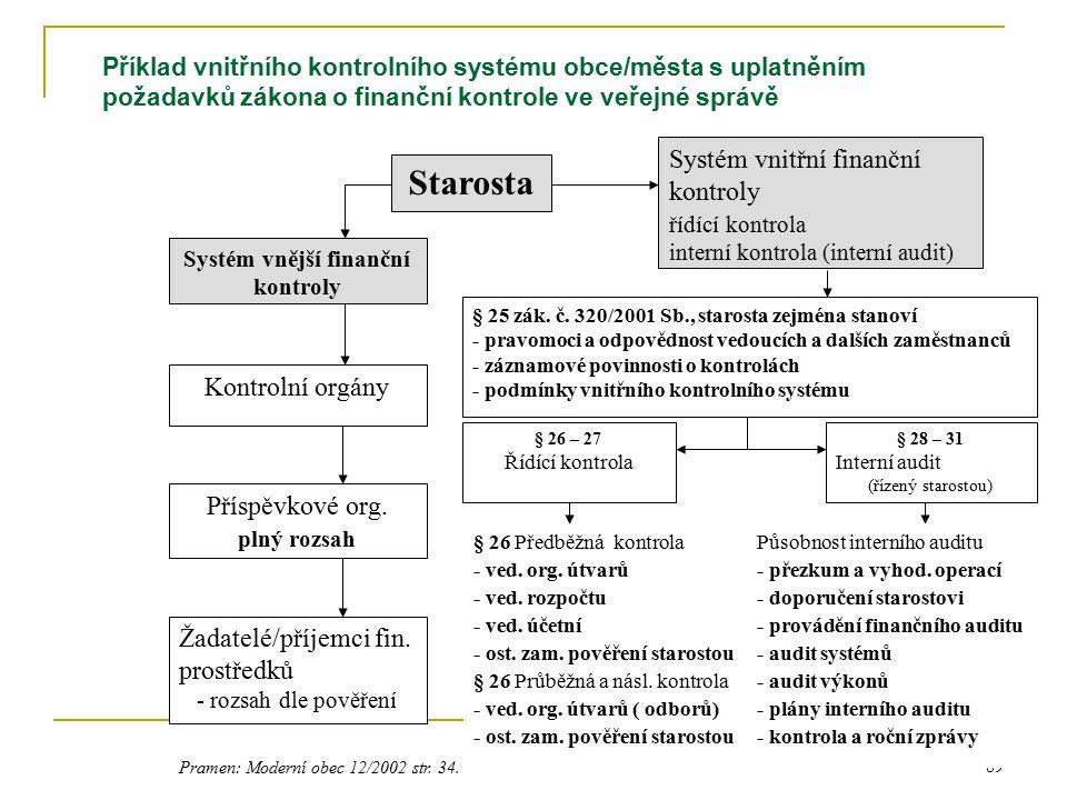 Systém vnější finanční kontroly