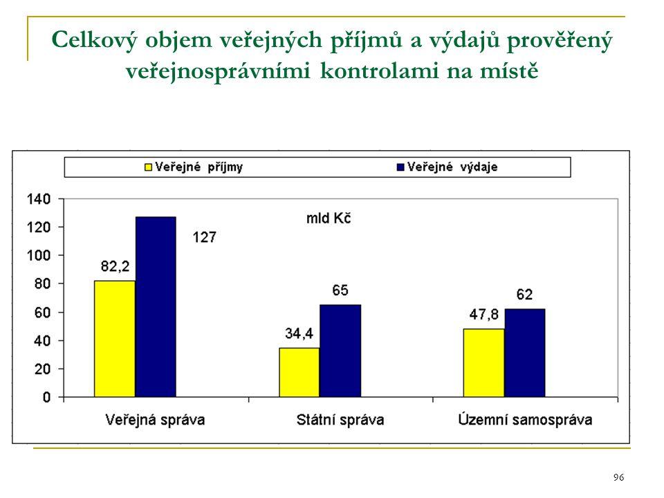 Celkový objem veřejných příjmů a výdajů prověřený veřejnosprávními kontrolami na místě