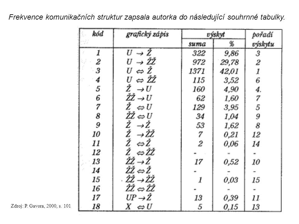 Frekvence komunikačních struktur zapsala autorka do následující souhrnné tabulky.