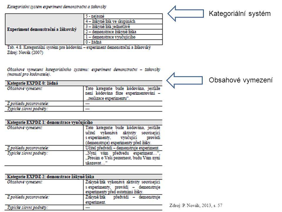 Kategoriální systém Obsahové vymezení Zdroj: P. Novák, 2013, s. 57