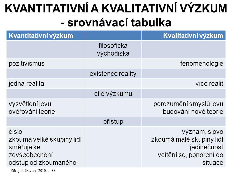 KVANTITATIVNÍ A KVALITATIVNÍ VÝZKUM - srovnávací tabulka
