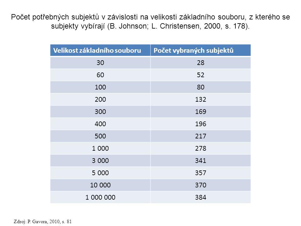 Velikost základního souboru Počet vybraných subjektů 30 28 60 52 100