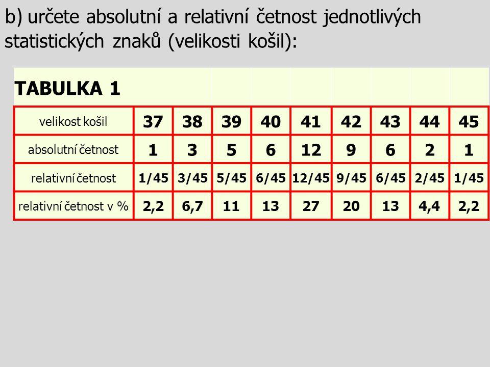 b) určete absolutní a relativní četnost jednotlivých statistických znaků (velikosti košil):