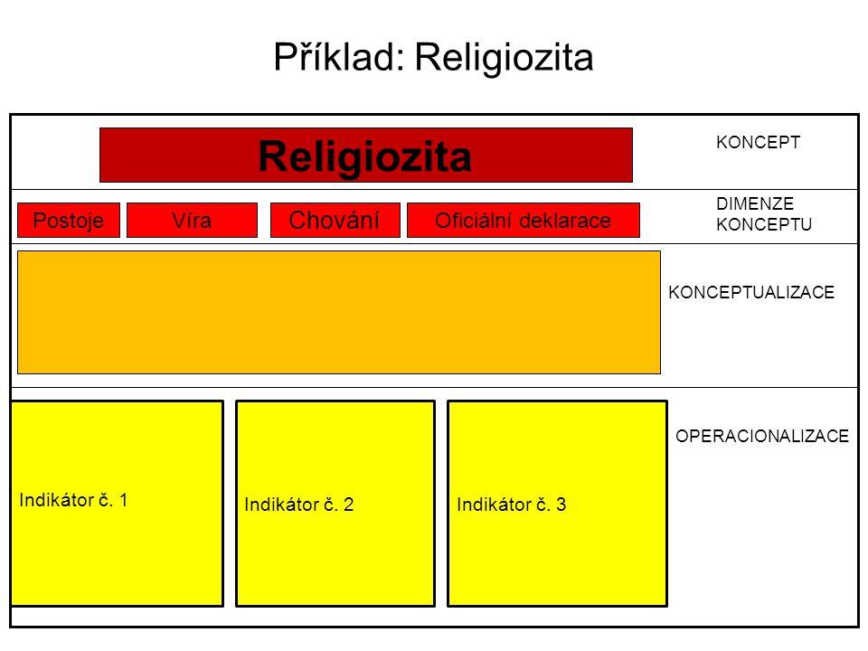 Religiozita Příklad: Religiozita Chování Postoje Víra
