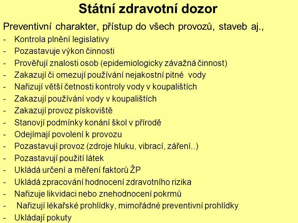 Státní zdravotní dozor