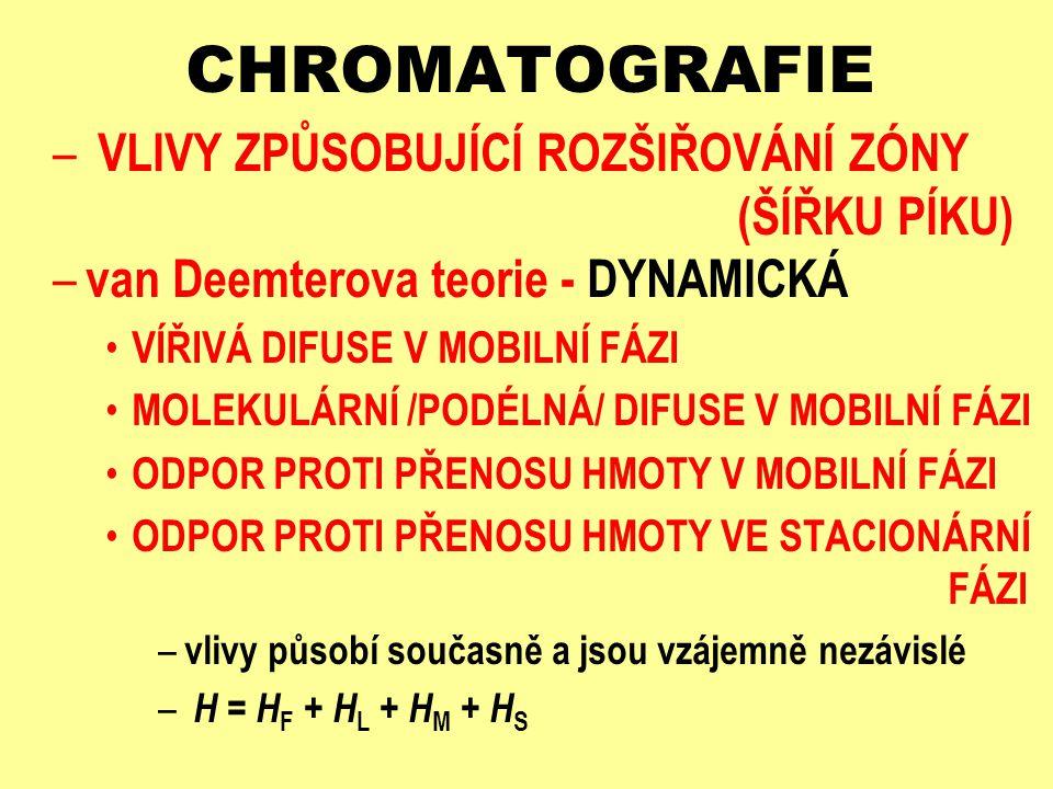 CHROMATOGRAFIE VLIVY ZPŮSOBUJÍCÍ ROZŠIŘOVÁNÍ ZÓNY (ŠÍŘKU PÍKU)