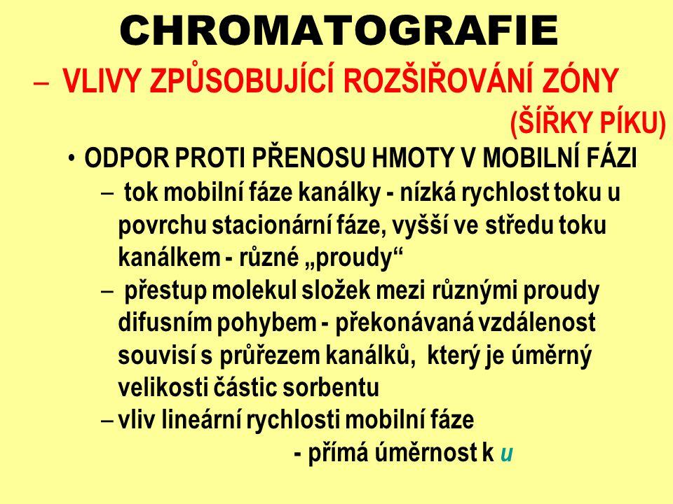 CHROMATOGRAFIE VLIVY ZPŮSOBUJÍCÍ ROZŠIŘOVÁNÍ ZÓNY (ŠÍŘKY PÍKU)