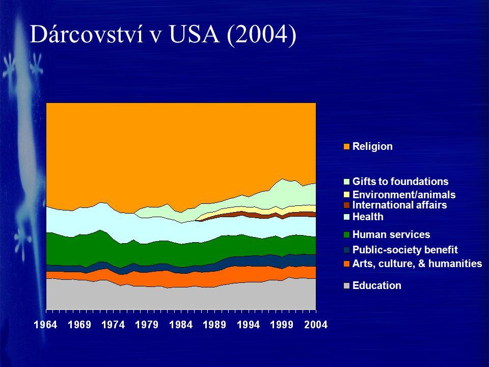 Dárcovství v USA (2004) Religion Gifts to foundations
