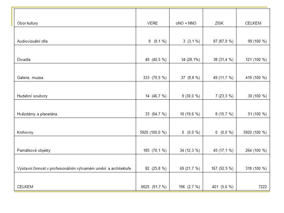Obor kultury VERE. oNO + NNO. ZISK. CELKEM. Audiovizuální díla. 9 (9,1 %) 3 (3,1 %) 87 (87,9 %)