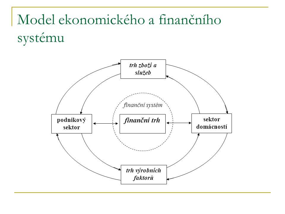 Model ekonomického a finančního systému