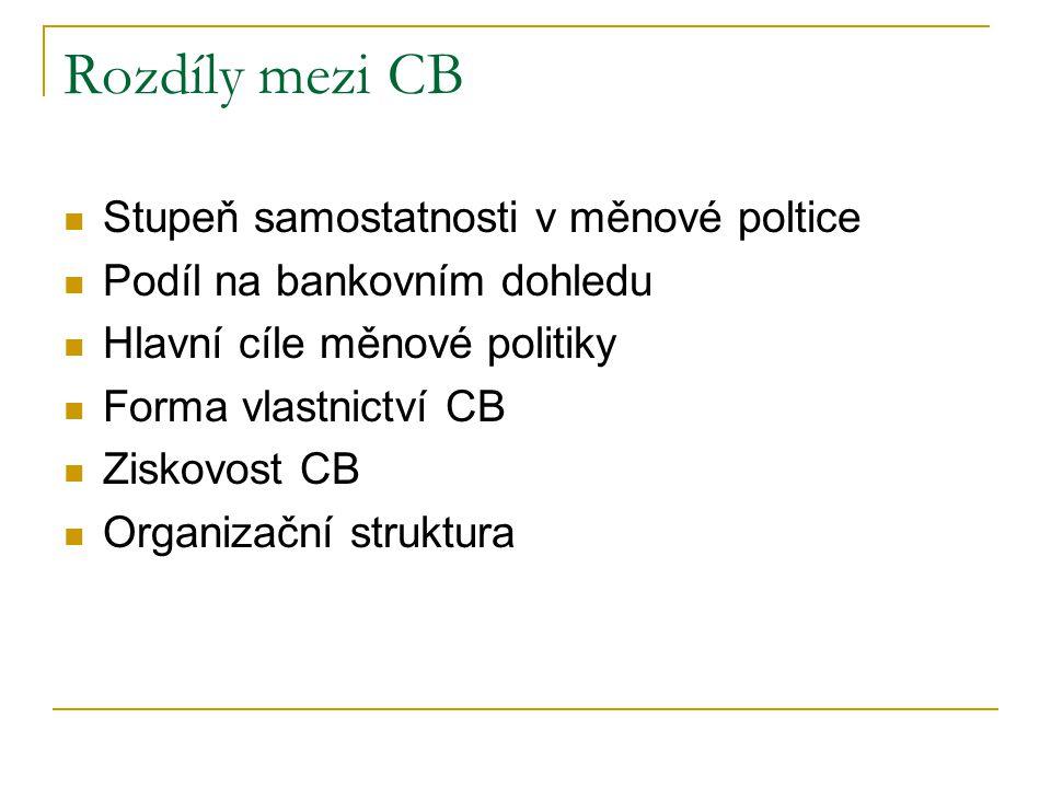 Rozdíly mezi CB Stupeň samostatnosti v měnové poltice