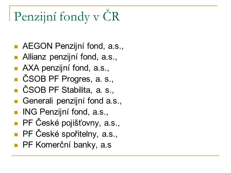 Penzijní fondy v ČR AEGON Penzijní fond, a.s.,