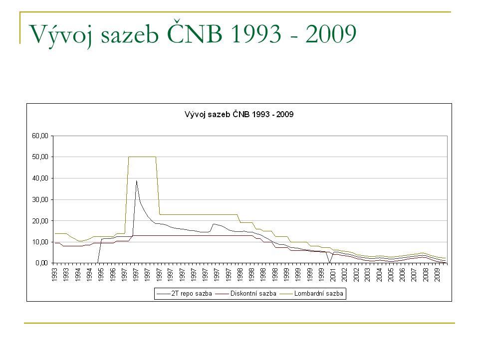 Vývoj sazeb ČNB 1993 - 2009