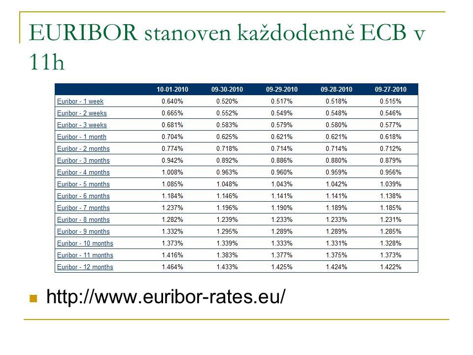 EURIBOR stanoven každodenně ECB v 11h