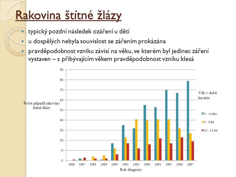 Rakovina štítné žlázy typický pozdní následek ozáření u dětí