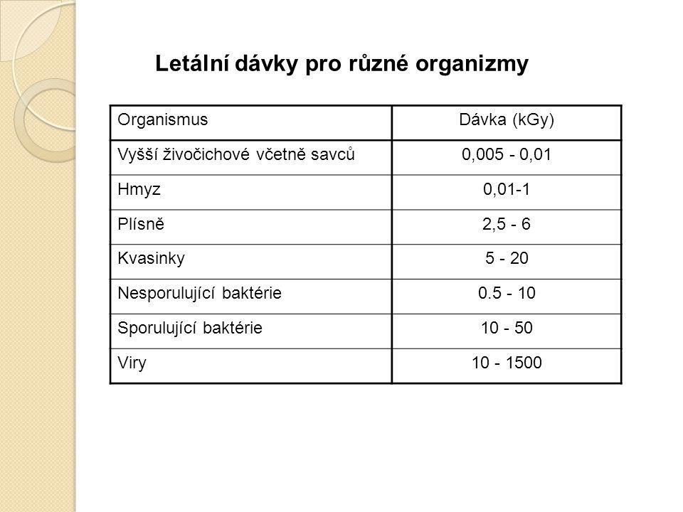 Letální dávky pro různé organizmy