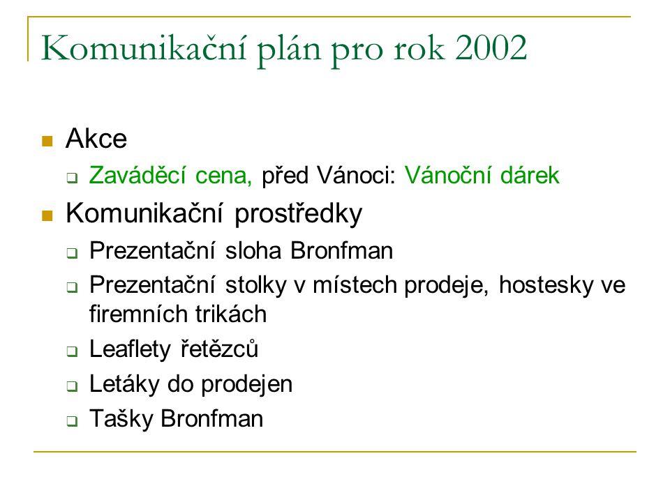Komunikační plán pro rok 2002