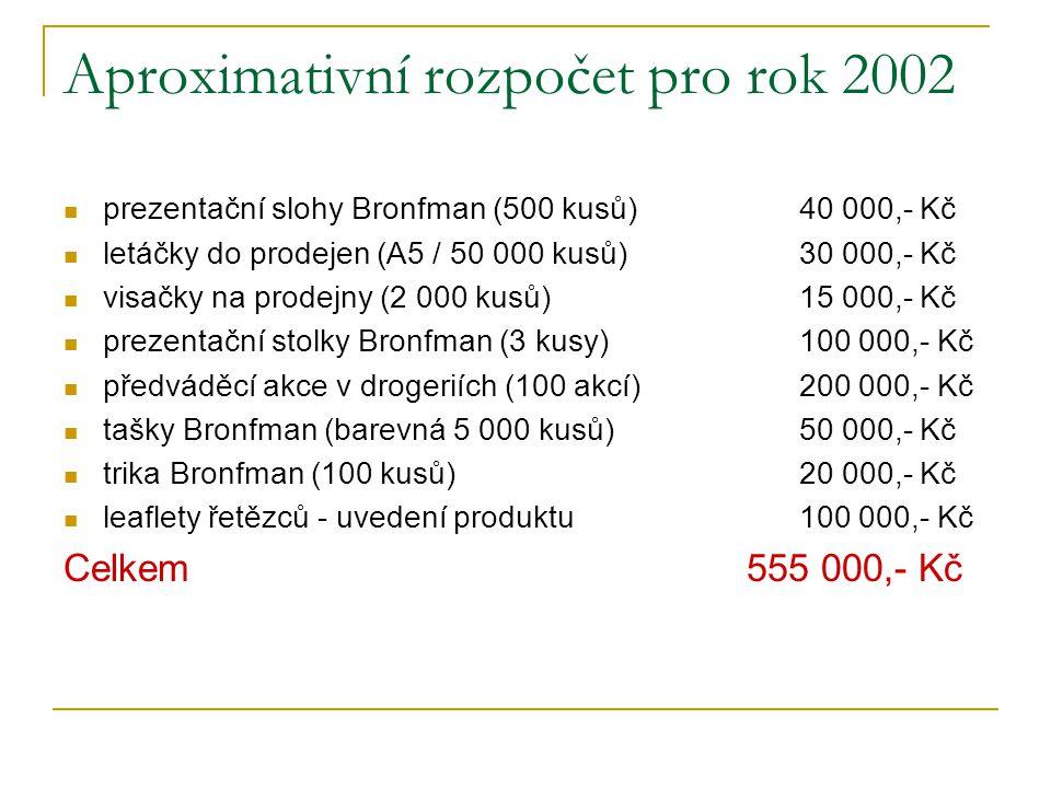 Aproximativní rozpočet pro rok 2002
