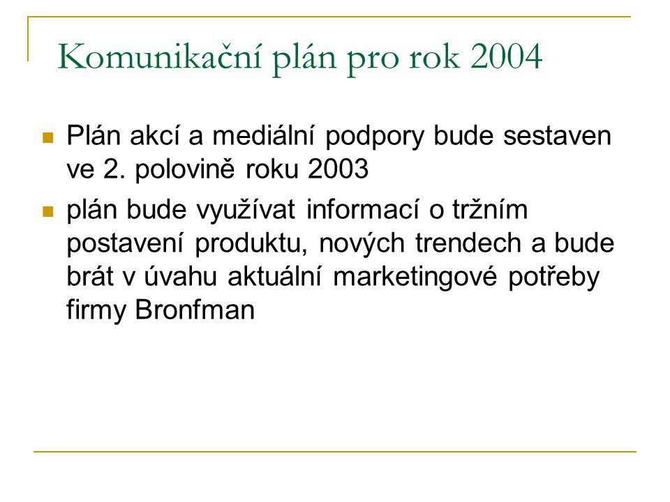 Komunikační plán pro rok 2004