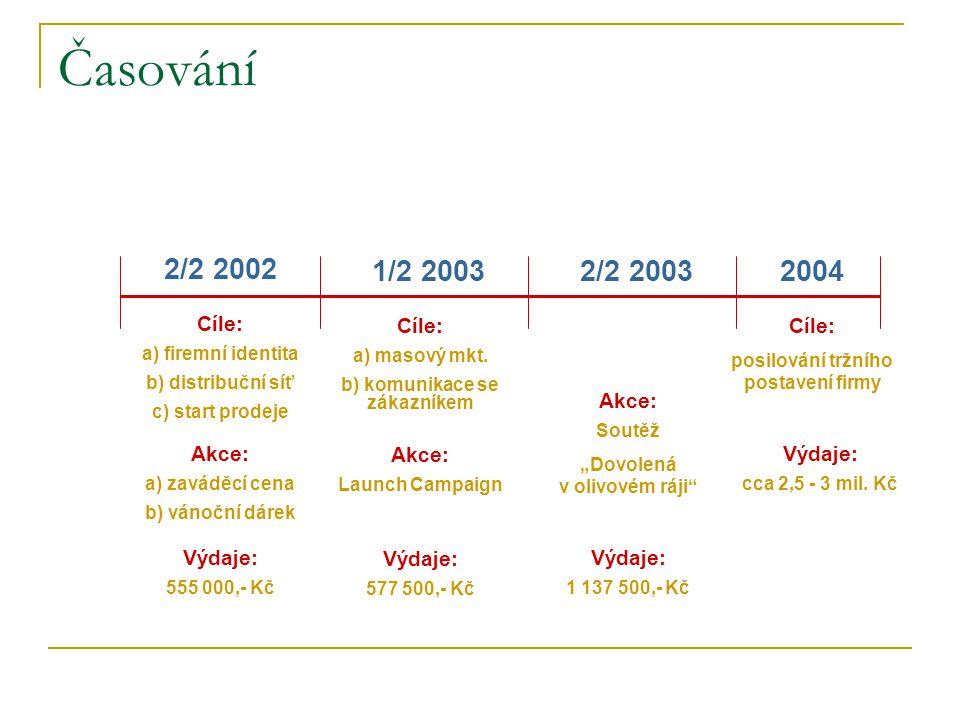 Časování 2/2 2002 1/2 2003 2/2 2003 2004 Cíle: Cíle: Cíle: Akce: Akce: