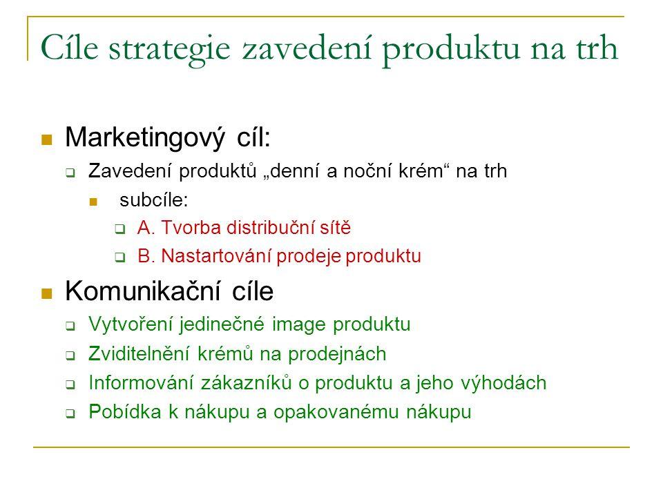 Cíle strategie zavedení produktu na trh