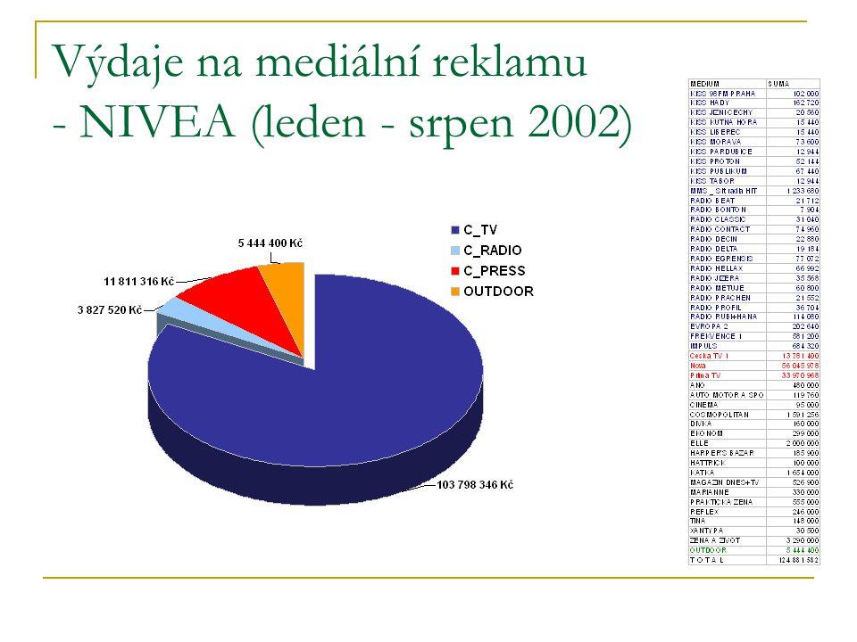 Výdaje na mediální reklamu - NIVEA (leden - srpen 2002)