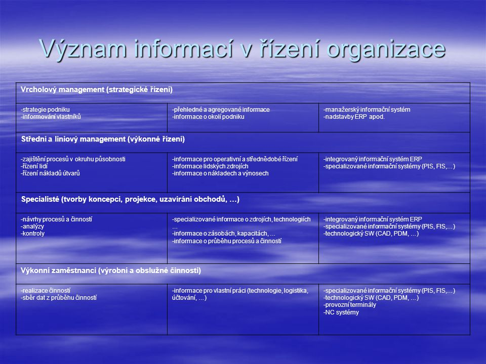 Význam informací v řízení organizace