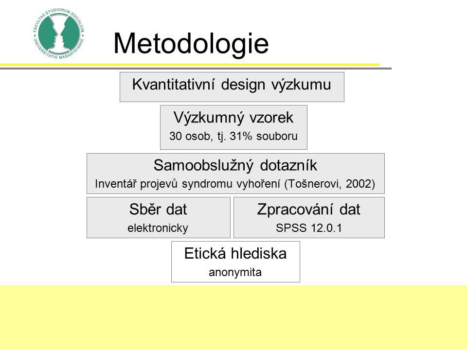 Metodologie Kvantitativní design výzkumu Výzkumný vzorek