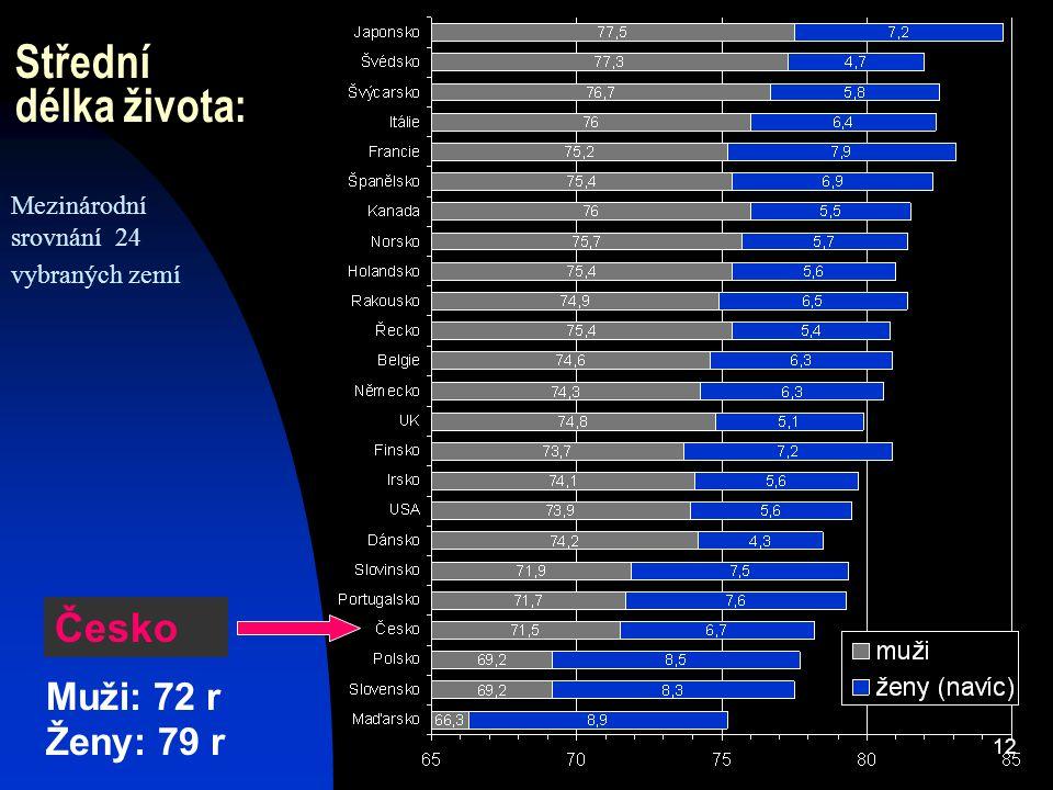 Střední délka života: Česko Muži: 72 r Ženy: 79 r