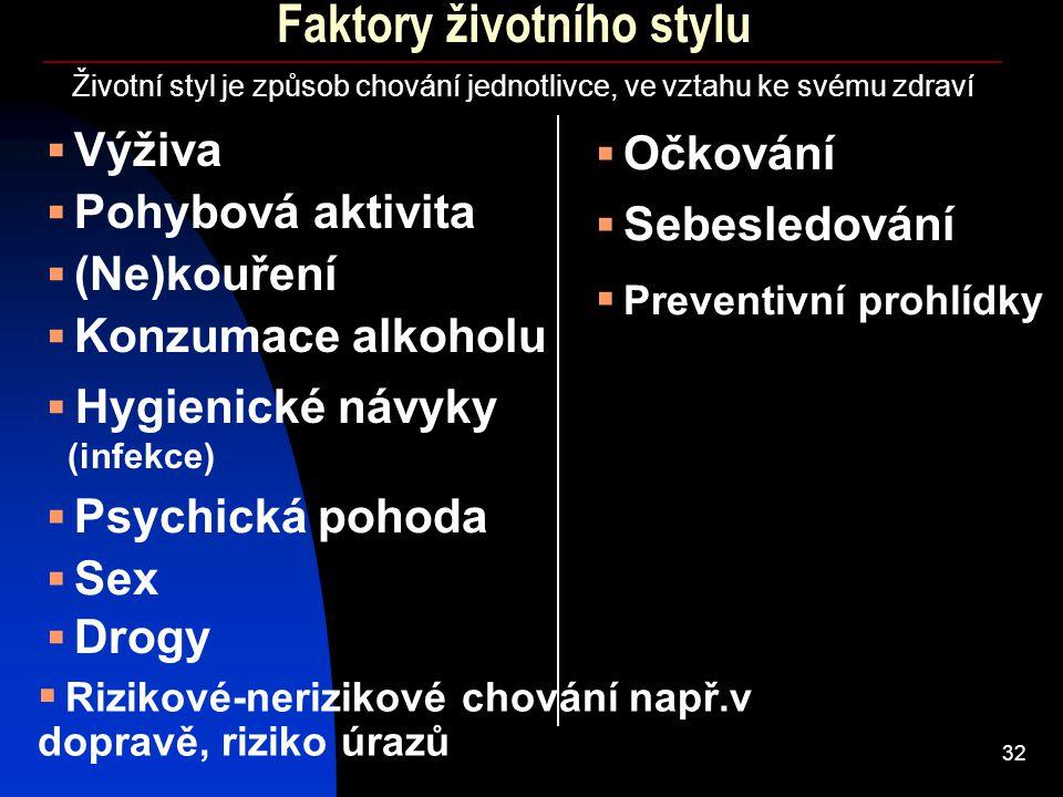 Faktory životního stylu