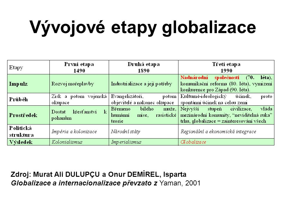 Vývojové etapy globalizace