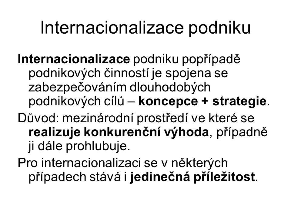 Internacionalizace podniku