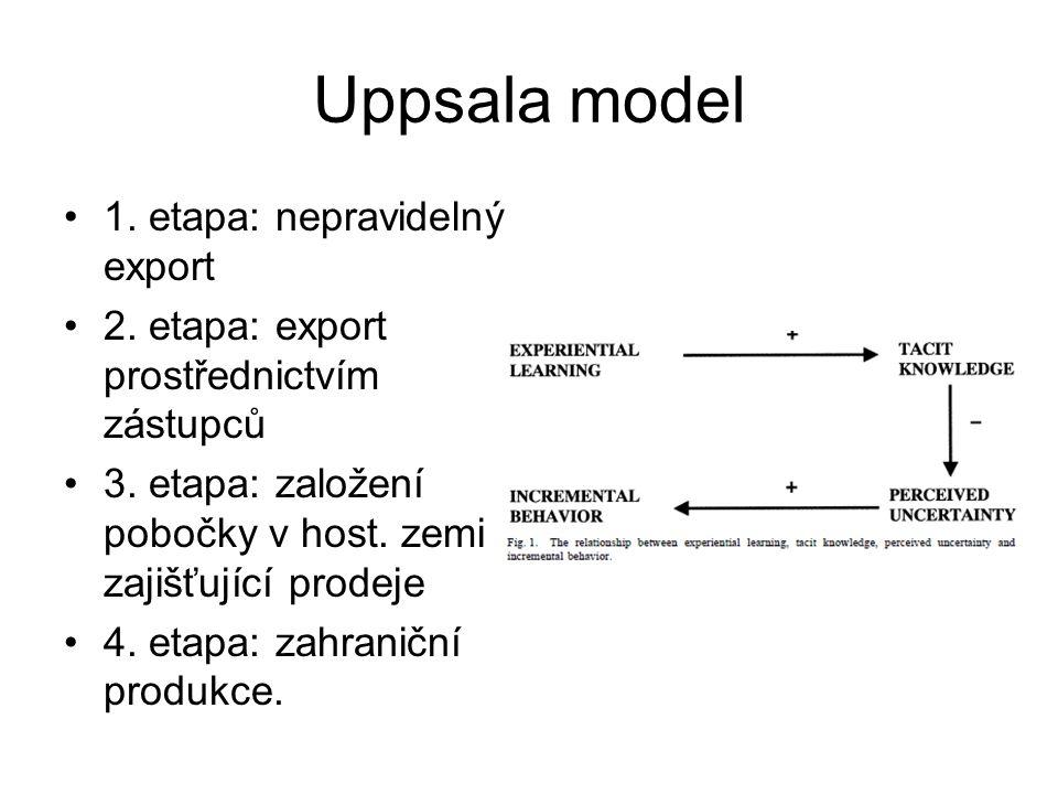 Uppsala model 1. etapa: nepravidelný export