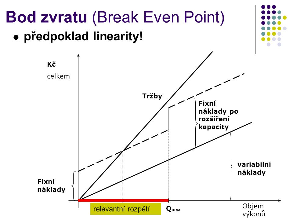 Bod zvratu (Break Even Point)