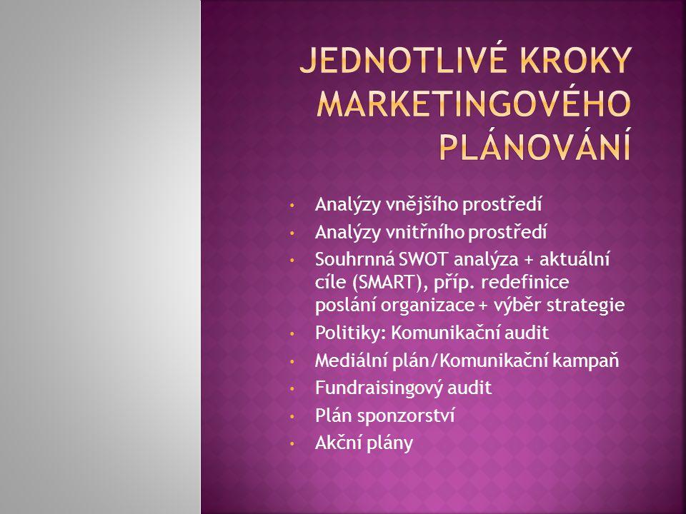 Jednotlivé kroky marketingového plánování